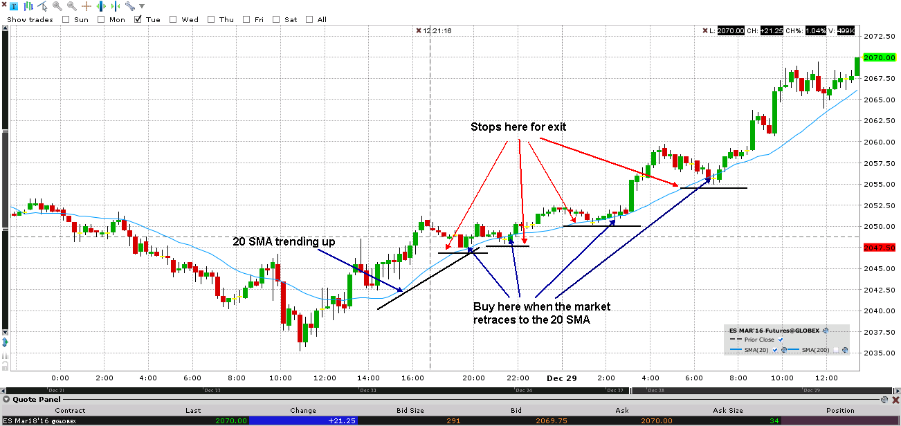 Using Candlestick Charts in Equity Trading